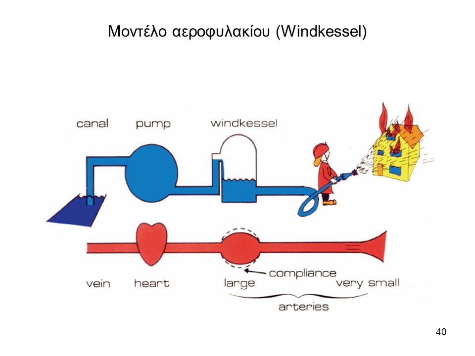 40 Μοντέλο αεροφυλακίου (Windkessel)