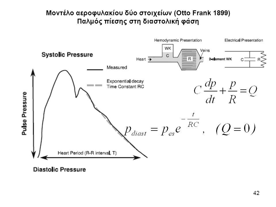 Μοντέλο αεροφυλακίου δύο στοιχείων (Otto Frank 1899) Παλμός πίεσης στη διαστολική φάση 42