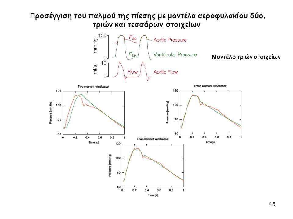 Προσέγγιση του παλμού της πίεσης με μοντέλα αεροφυλακίου δύο, τριών και τεσσάρων στοιχείων 43 Μοντέλο τριών στοιχείων