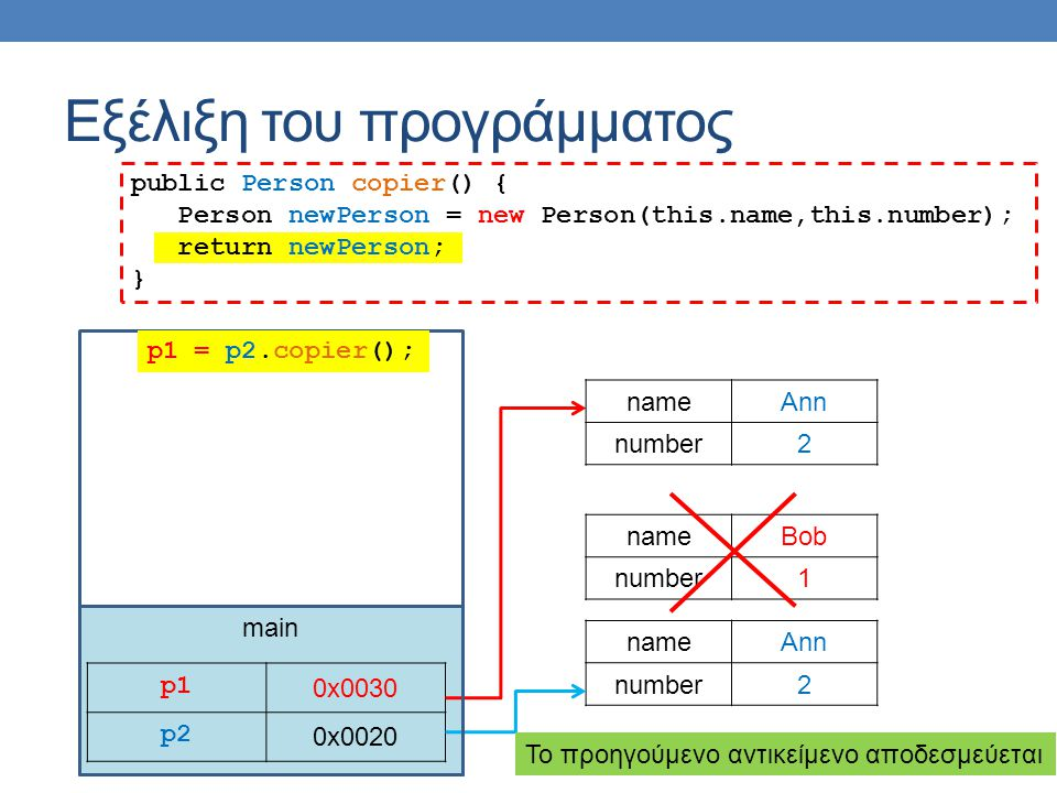 main Εξέλιξη του προγράμματος p1p1 0x0030 p2 0x0020 nameAnn number2 nameBob number1 p1 = p2.copier(); nameAnn number2 public Person copier() { Person