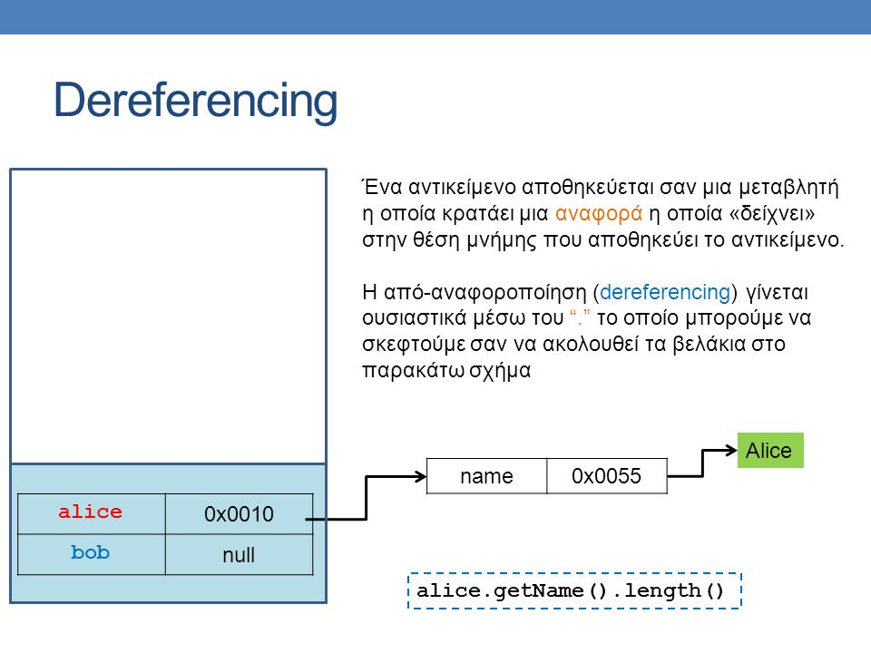 Dereferencing alice 0x0010 bob null name0x0055 Alice Ένα αντικείμενο αποθηκεύεται σαν μια μεταβλητή η οποία κρατάει μια αναφορά η οποία «δείχνει» στην θέση μνήμης που αποθηκεύει το αντικείμενο.