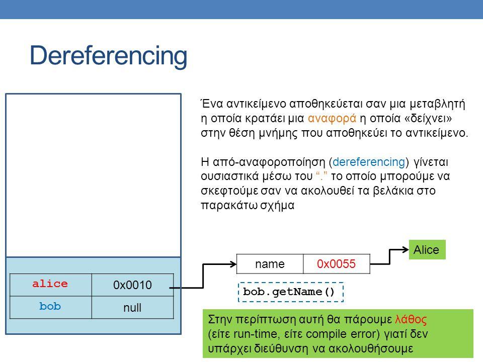 Dereferencing alice 0x0010 bob null name0x0055 Alice bob.getName() Στην περίπτωση αυτή θα πάρουμε λάθος (είτε run-time, είτε compile error) γιατί δεν υπάρχει διεύθυνση να ακολουθήσουμε Ένα αντικείμενο αποθηκεύεται σαν μια μεταβλητή η οποία κρατάει μια αναφορά η οποία «δείχνει» στην θέση μνήμης που αποθηκεύει το αντικείμενο.