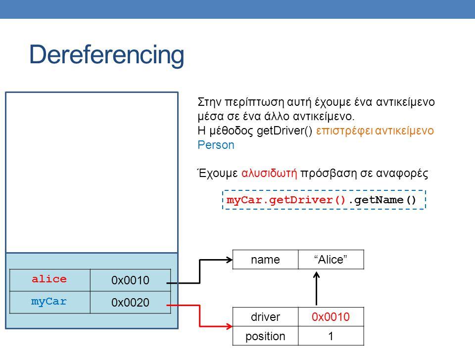 Dereferencing alice 0x0010 myCar 0x0020 name Alice Στην περίπτωση αυτή έχουμε ένα αντικείμενο μέσα σε ένα άλλο αντικείμενο.