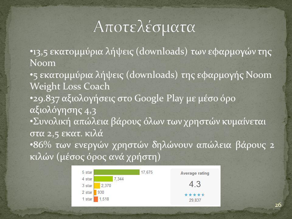 26 • 13,5 εκατομμύρια λήψεις (downloads) των εφαρμογών της Noom • 5 εκατομμύρια λήψεις (downloads) της εφαρμογής Noom Weight Loss Coach • 29.837 αξιολογήσεις στο Google Play με μέσο όρο αξιολόγησης 4,3 • Συνολική απώλεια βάρους όλων των χρηστών κυμαίνεται στα 2,5 εκατ.
