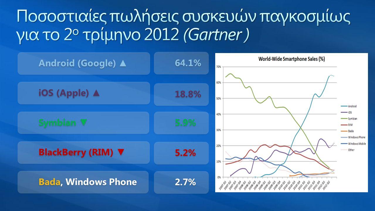 BlackBerry, Symbian, Windows Phone, … BlackBerry, Symbian, Windows Phone, … • Java, C++, C#,...
