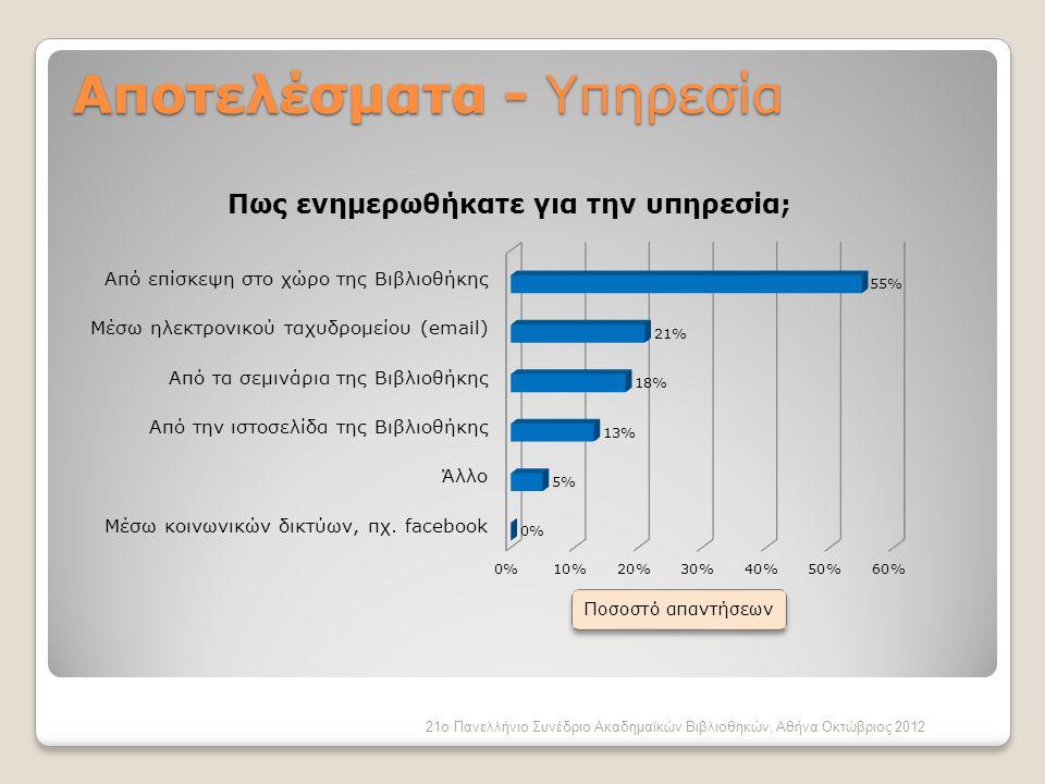 21ο Πανελλήνιο Συνέδριο Ακαδημαϊκών Βιβλιοθηκών, Αθήνα Οκτώβριος 2012 Αποτελέσματα - Υπηρεσία Ποσοστό απαντήσεων