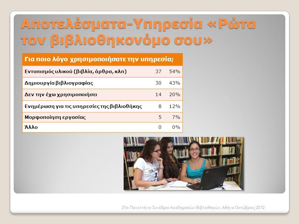 Για ποιο λόγο χρησιμοποιήσατε την υπηρεσία; Εντοπισμός υλικού (βιβλία, άρθρα, κλπ) 3754% Δημιουργία βιβλιογραφίας3043% Δεν την έχω χρησιμοποιήσει1420% Ενημέρωση για τις υπηρεσίες της βιβλιοθήκης812% Μορφοποίηση εργασίας 57% Άλλο00% 21ο Πανελλήνιο Συνέδριο Ακαδημαϊκών Βιβλιοθηκών, Αθήνα Οκτώβριος 2012 Αποτελέσματα-Υπηρεσία «Ρώτα τον βιβλιοθηκονόμο σου»