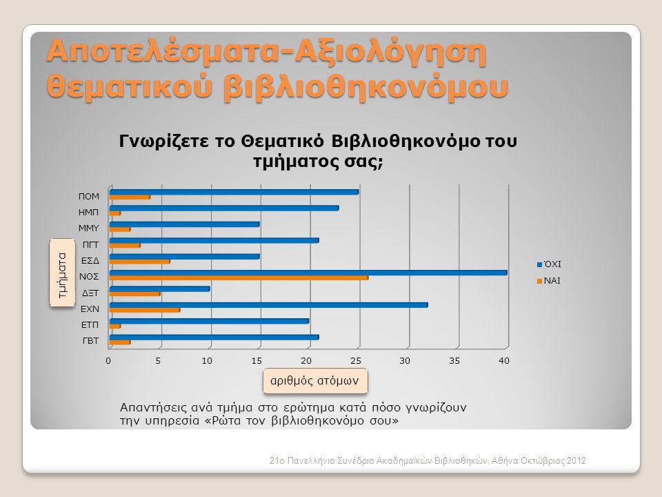 Αποτελέσματα-Αξιολόγηση θεματικού βιβλιοθηκονόμου Απαντήσεις ανά τμήμα στο ερώτημα κατά πόσο γνωρίζουν την υπηρεσία «Ρώτα τον βιβλιοθηκονόμο σου» 21ο Πανελλήνιο Συνέδριο Ακαδημαϊκών Βιβλιοθηκών, Αθήνα Οκτώβριος 2012 αριθμός ατόμων τμήματα