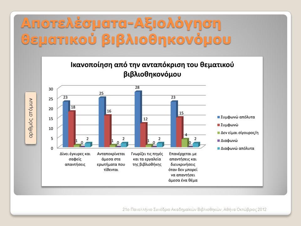 21ο Πανελλήνιο Συνέδριο Ακαδημαϊκών Βιβλιοθηκών, Αθήνα Οκτώβριος 2012 Αποτελέσματα-Αξιολόγηση θεματικού βιβλιοθηκονόμου αριθμός ατόμων