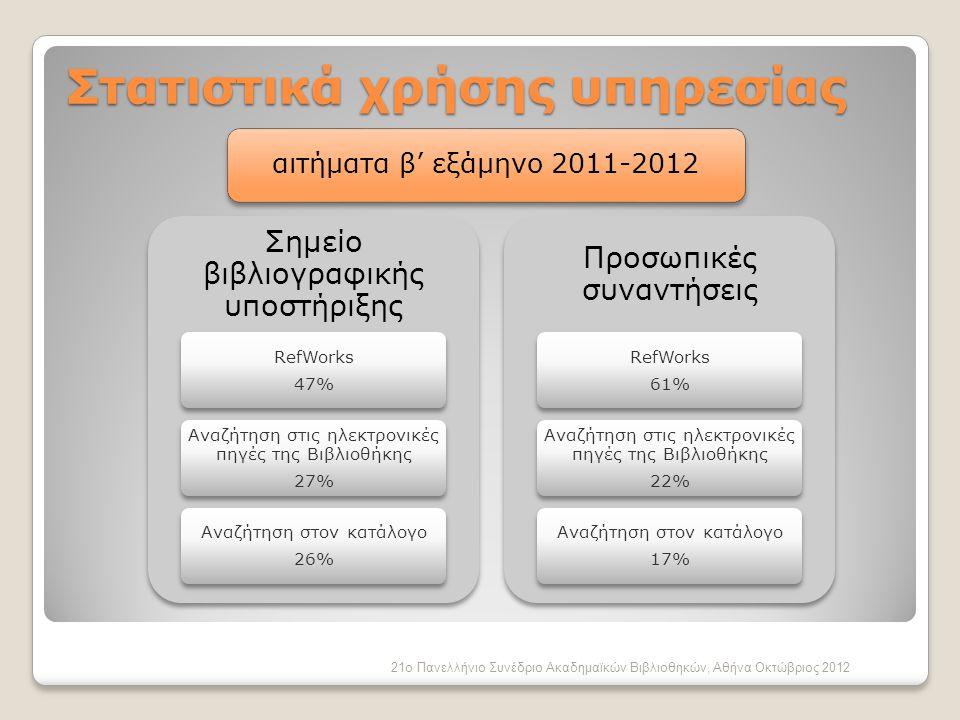 Στατιστικά χρήσης υπηρεσίας Σημείο βιβλιογραφικής υποστήριξης RefWorks 47% Αναζήτηση στις ηλεκτρονικές πηγές της Βιβλιοθήκης 27% Αναζήτηση στον κατάλογο 26% Προσωπικές συναντήσεις RefWorks 61% Αναζήτηση στις ηλεκτρονικές πηγές της Βιβλιοθήκης 22% Αναζήτηση στον κατάλογο 17% 21ο Πανελλήνιο Συνέδριο Ακαδημαϊκών Βιβλιοθηκών, Αθήνα Οκτώβριος 2012 αιτήματα β' εξάμηνο 2011-2012