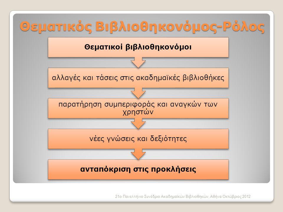 Ευχαριστώ  Χρυσάνθη Σταύρου chrysanthi.stavrou Αθηνά Ευαγόρου athinoula.evagorou Φωτεινή Νικολαΐδου fotini.nikolaidou Άννα Χαραλάμπους anna.charalambous Μιχάλης Κτωρής michael.ktoris @cut.ac.cy 21ο Πανελλήνιο Συνέδριο Ακαδημαϊκών Βιβλιοθηκών, Αθήνα Οκτώβριος 2012 Επικοινωνία