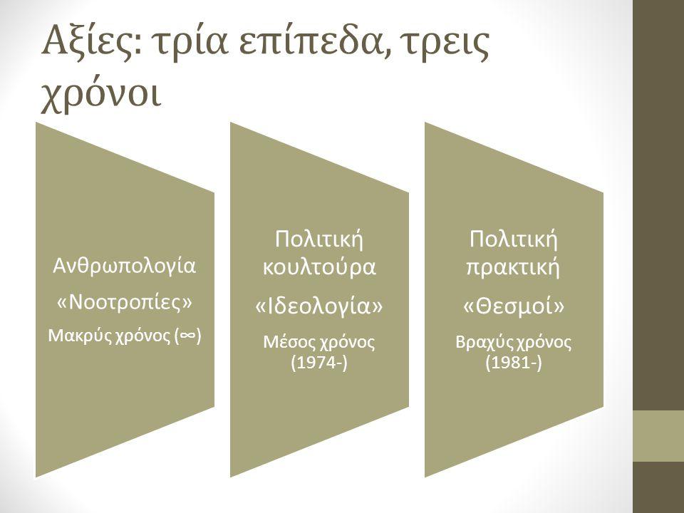 Αξίες: τρία επίπεδα, τρεις χρόνοι Ανθρωπολογία «Νοοτροπίες» Μακρύς χρόνος (∞) Πολιτική κουλτούρα «Ιδεολογία» Μέσος χρόνος (1974-) Πολιτική πρακτική «Θεσμοί» Βραχύς χρόνος (1981-)