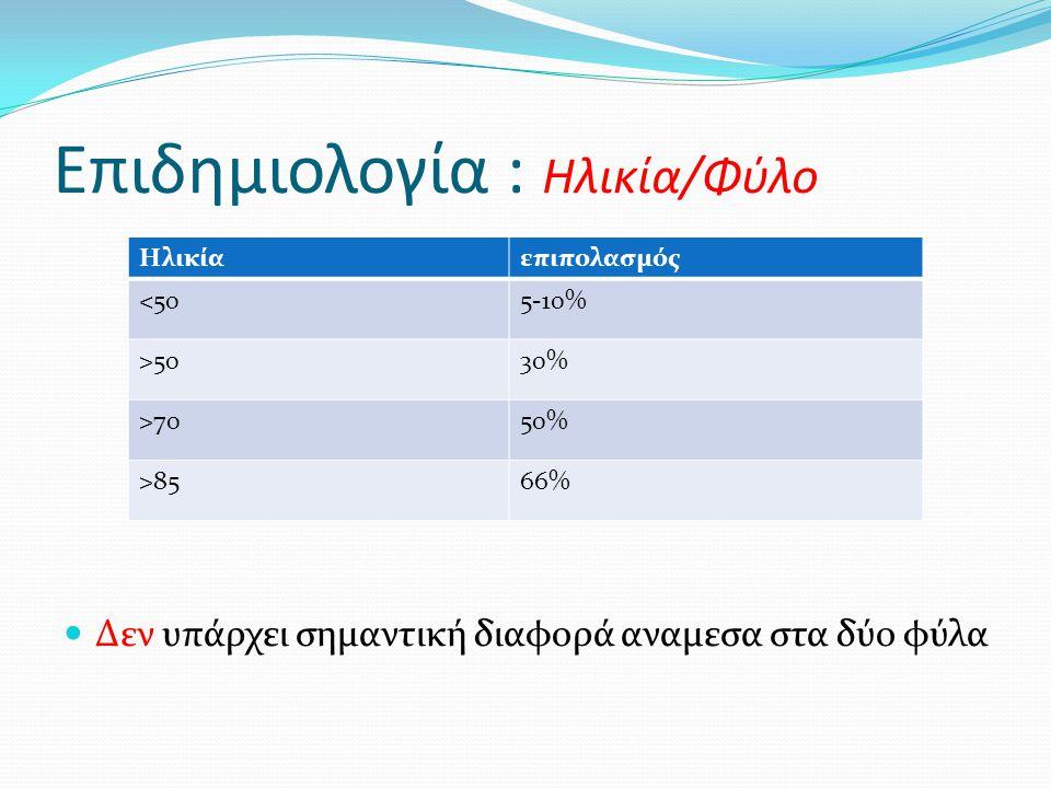 Επιδημιολογία : Ηλικία/Φύλο  Δεν υπάρχει σημαντική διαφορά αναμεσα στα δύο φύλα Ηλικίαεπιπολασμός <505-10% >5030% >7050% >8566%