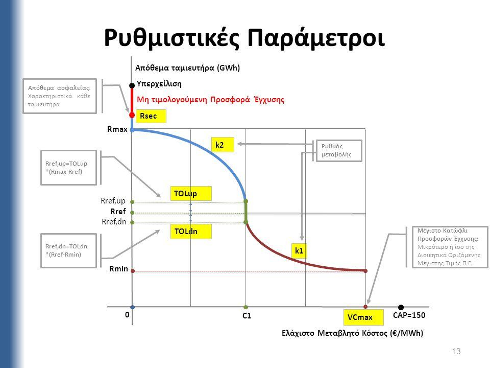 Ρυθμιστικές Παράμετροι Υπερχείλιση Μη τιμολογούμενη Προσφορά Έγχυσης k1 k2 TOLup TOLdn VCmax Rsec C1 Rref,dn Rref,up Ελάχιστο Μεταβλητό Κόστος (€/MWh)