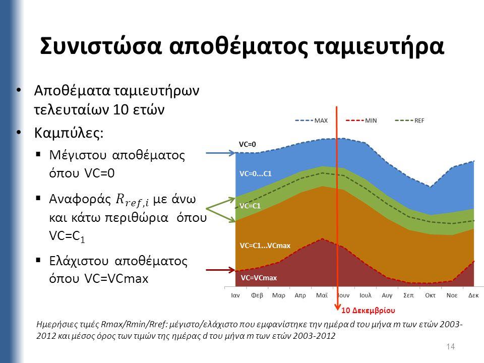 Συνιστώσα αποθέματος ταμιευτήρα 14 Ημερήσιες τιμές Rmax/Rmin/Rref: μέγιστο/ελάχιστο που εμφανίστηκε την ημέρα d του μήνα m των ετών 2003- 2012 και μέσ
