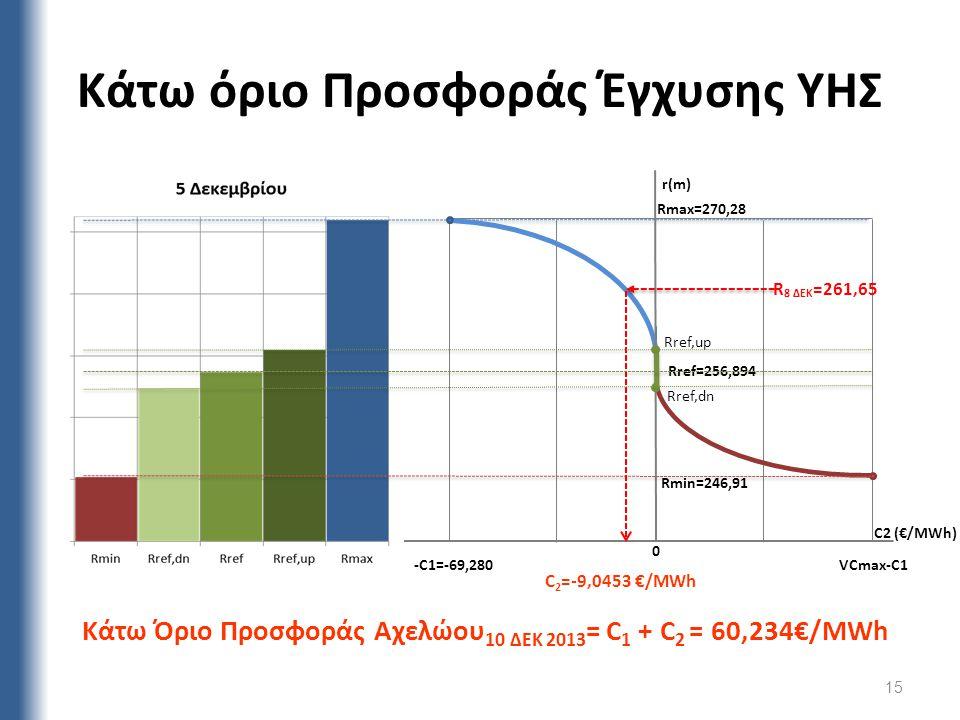Κάτω όριο Προσφοράς Έγχυσης ΥΗΣ -C1=-69,280 Rref,dn Rref,up C2 (€/MWh) Rmin=246,91 VCmax-C1 0 Rmax=270,28 r(m) Rref=256,894 R 8 ΔΕΚ =261,65 C 2 =-9,04