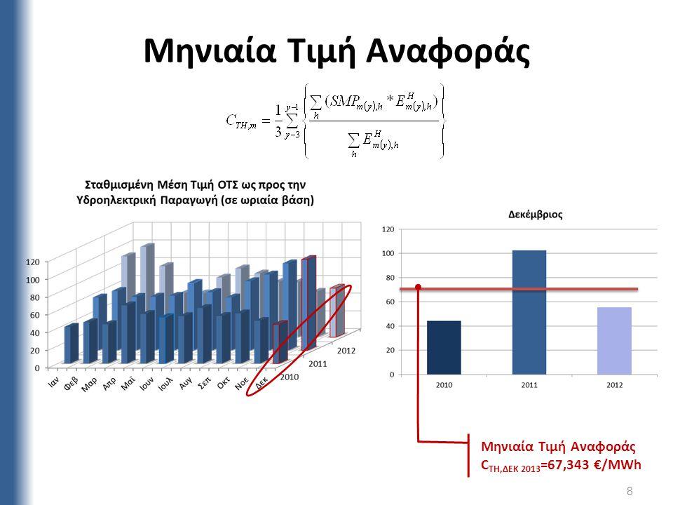 Μηνιαία Τιμή Αναφοράς 8 Μηνιαία Τιμή Αναφοράς C TH,ΔΕΚ 2013 =67,343 €/MWh