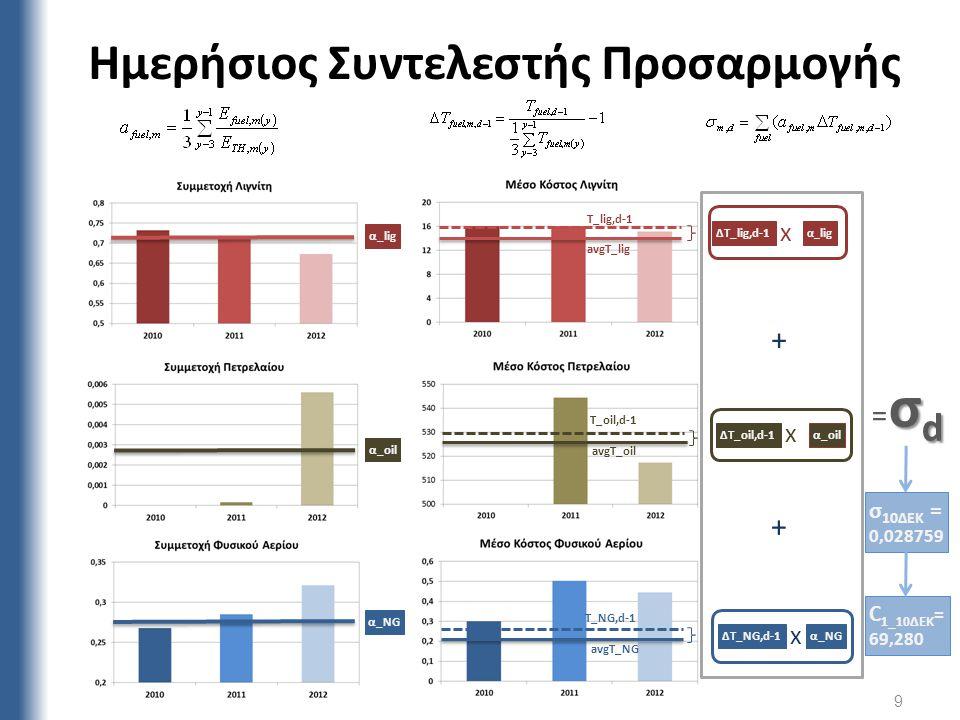 Ημερήσιος Συντελεστής Προσαρμογής Τ_lig,d-1 avgΤ_lig Τ_oil,d-1 avgΤ_oil avgΤ_NG Τ_NG,d-1 ΔΤ_NG,d-1 ΔΤ_oil,d-1 ΔΤ_lig,d-1 α_lig α_oil α_NG α_ lig α_oil