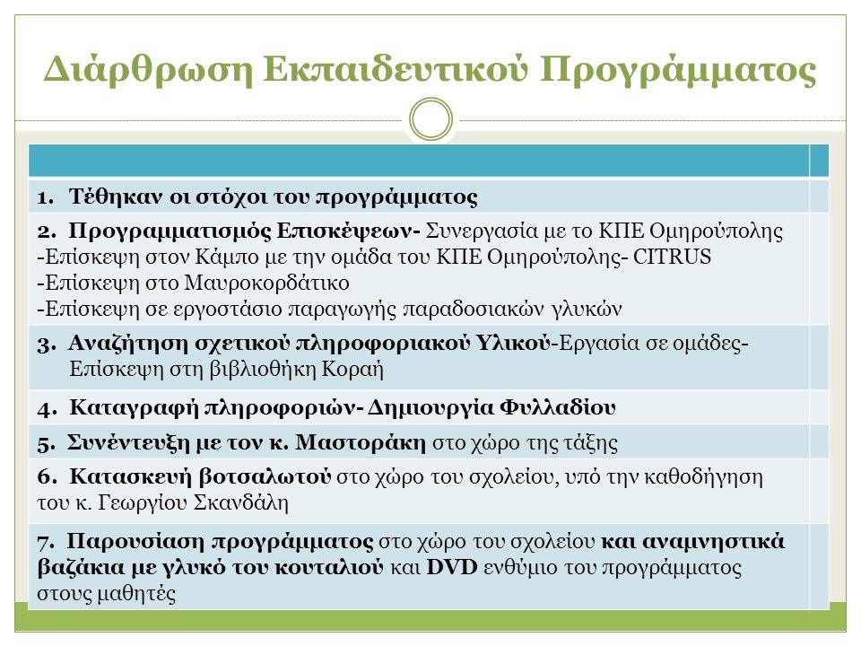 Διάρθρωση Εκπαιδευτικού Προγράμματος 1.Τέθηκαν οι στόχοι του προγράμματος 2. Προγραμματισμός Επισκέψεων- Συνεργασία με το ΚΠΕ Ομηρούπολης -Επίσκεψη στ