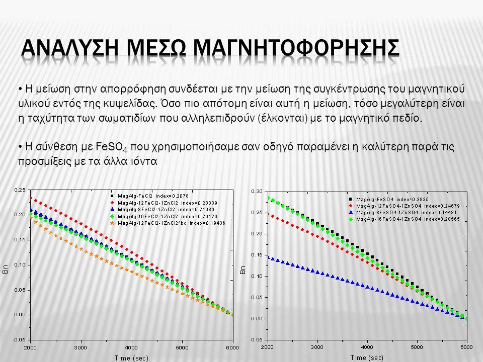 • Η μείωση στην απορρόφηση συνδέεται με την μείωση της συγκέντρωσης του μαγνητικού υλικού εντός της κυψελίδας. Όσο πιο απότομη είναι αυτή η μείωση, τό