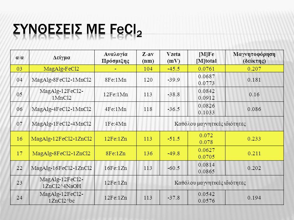 α/αΔείγμα Αναλογία Πρόσμιξης Z-av (nm) Vzeta (mV) [M]Fe [M]total Μαγνητοφόρηση (δείκτης) 03MagAlg-FeCl2-104-45.50.07610.207 04MagAlg-8FeCl2-1MnCl28Fe:
