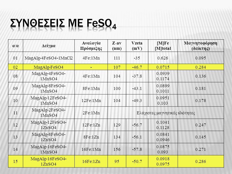 α/αΔείγμα Αναλογία Πρόσμιξης Z-av (nm) Vzeta (mV) [M]Fe [M]total Μαγνητοφόρηση (δείκτης) 01MagAlg-4FeSO4-1MnCl24Fe:1Mn111-350.6260.095 02MagAlg-FeSO4-
