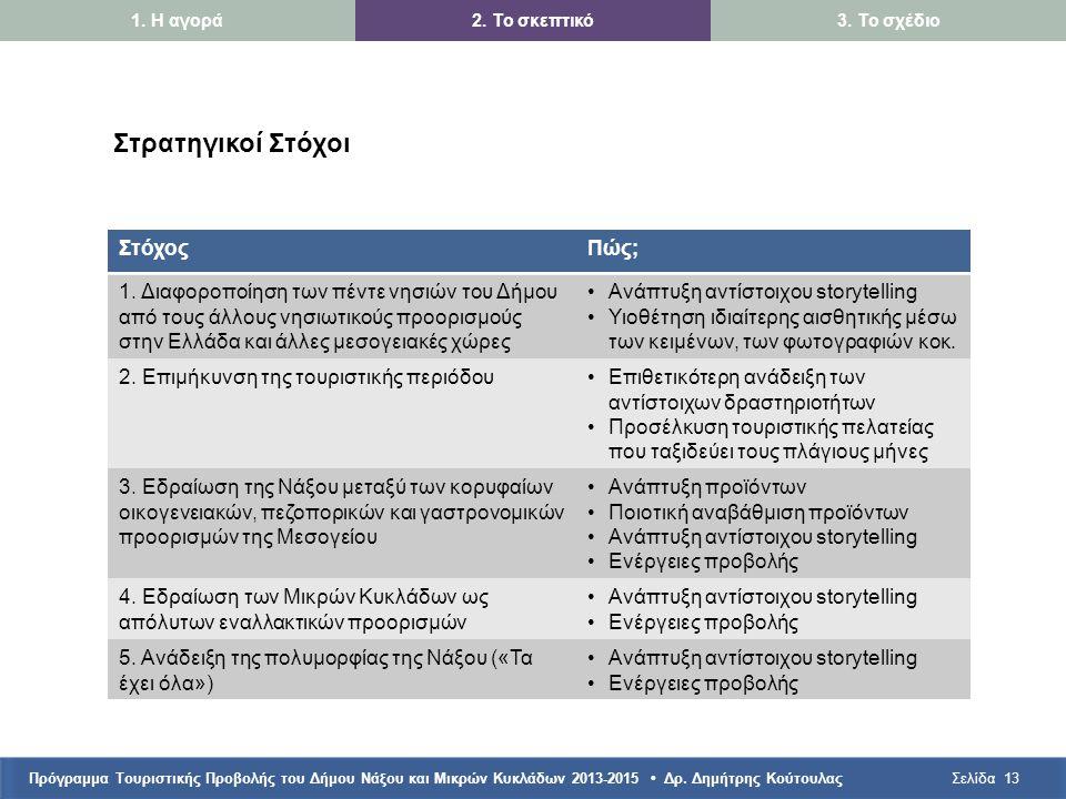 Πρόγραμμα Τουριστικής Προβολής του Δήμου Νάξου και Μικρών Κυκλάδων 2013-2015 • Δρ. Δημήτρης ΚούτουλαςΣελίδα13 1. Η αγορά2. Το σκεπτικό3. Το σχέδιο Στρ