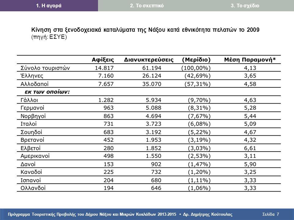 Πρόγραμμα Τουριστικής Προβολής του Δήμου Νάξου και Μικρών Κυκλάδων 2013-2015 • Δρ. Δημήτρης ΚούτουλαςΣελίδα7 1. Η αγορά2. Το σκεπτικό3. Το σχέδιο Κίνη