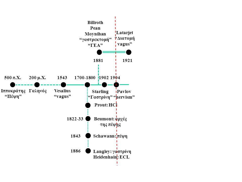 """500 π.Χ. Ιπποκράτης """"Πέψη"""" 200 μ.Χ. ΓαληνόςVesalius """"vagus"""" 15431700-1800 1881 19021904 1921 2004-14 1822-33 1843 1886 Prout: HCl Beumont: αρχές της π"""