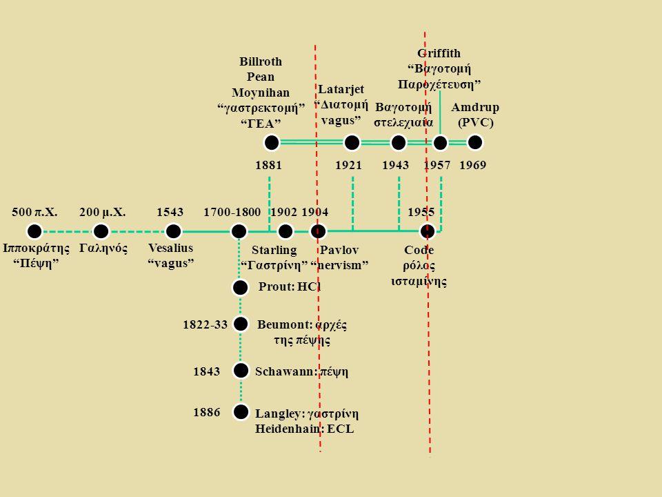 """500 π.Χ. Ιπποκράτης """"Πέψη"""" 200 μ.Χ. ΓαληνόςVesalius """"vagus"""" 15431700-1800 1881 19021904 19211943 1955 19571969 1822-33 1843 1886 Prout: HCl Beumont: α"""