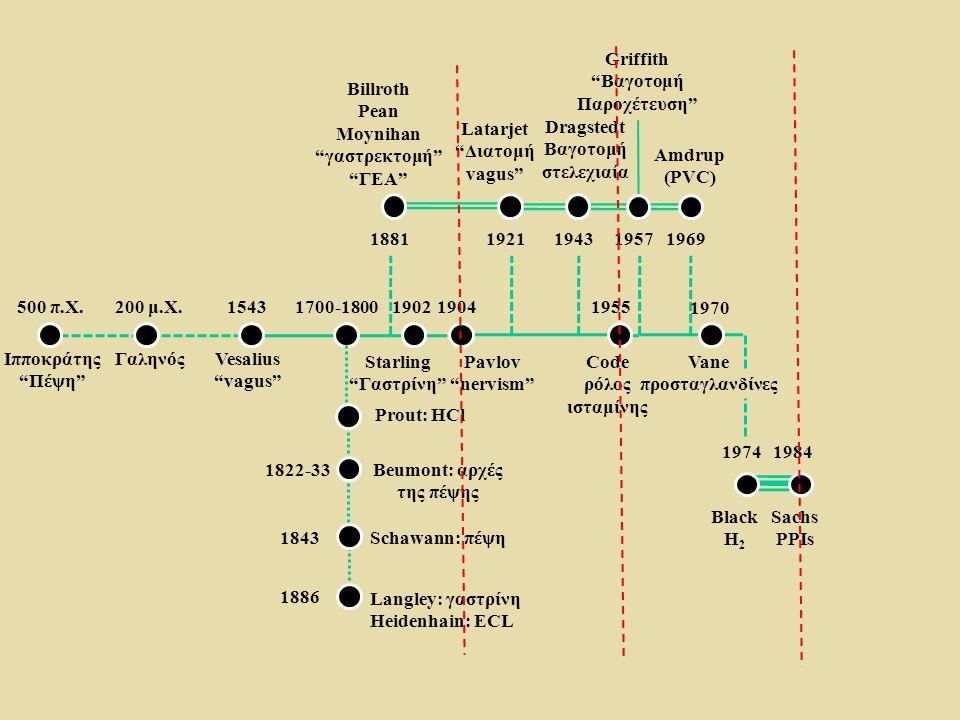 """500 π.Χ. Ιπποκράτης """"Πέψη"""" 200 μ.Χ. ΓαληνόςVesalius """"vagus"""" 15431700-1800 1881 19021904 19211943 1955 19571969 1970 1974 1984 1822-33 1843 1886 Prout:"""