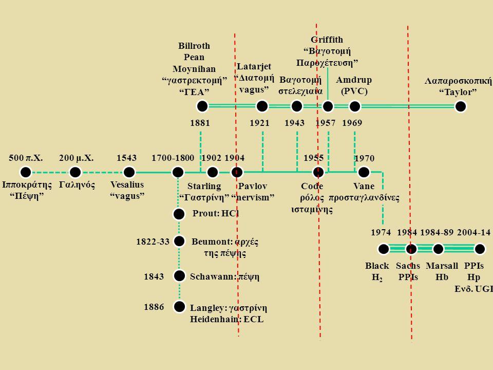 """500 π.Χ. Ιπποκράτης """"Πέψη"""" 200 μ.Χ. ΓαληνόςVesalius """"vagus"""" 15431700-1800 1881 19021904 19211943 1955 19571969 1970 1974 19841984-892004-14 1822-33 18"""