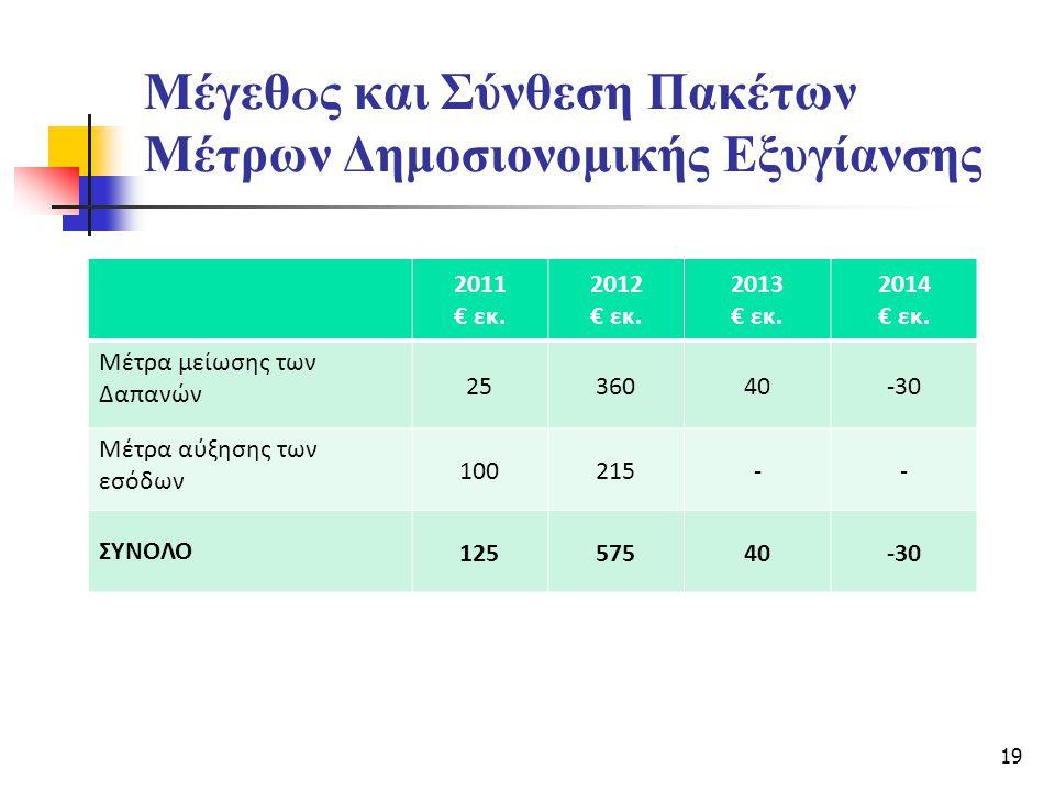 Μέγεθ o ς και Σύνθεση Πακέτων Μέτρων Δημοσιονομικής Εξυγίανσης 2011 € εκ. 2012 € εκ. 2013 € εκ. 2014 € εκ. Μέτρα μείωσης των Δαπανών 2536040-30 Μέτρα