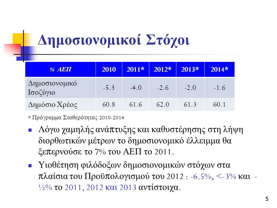 Δημοσιονομικοί Στόχοι  Λόγω χαμηλής ανά π τυξης και καθυστέρησης στη λήψη διορθωτικών μέτρων το δημοσιονομικό έλλειμμα θα ξε π ερνούσε το 7% του ΑΕΠ το 2011.