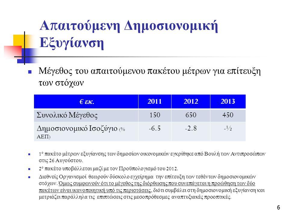 Α π αιτούμενη Δημοσιονομική Εξυγίανση  Μέγεθος του α π αιτούμενου π ακέτου μέτρων για ε π ίτευξη των στόχων € εκ.201120122013 Συνολικό Μέγεθος 150650450450 Δημοσιονομικό Ισοζύγιο (% ΑΕΠ ) -6.5-2.8-½  1 ο π ακέτο μέτρων εξυγίανσης των δημοσίων οικονομικών εγκρίθηκε α π ό Βουλή των Αντι π ροσώ π ων στις 26 Αυγούστου.
