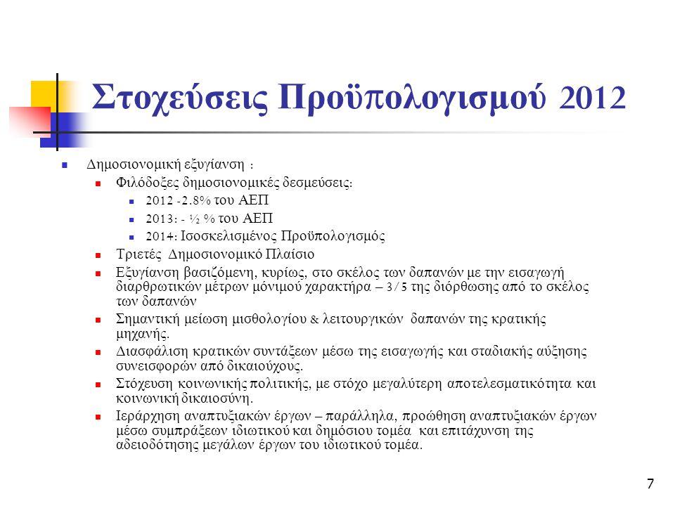 Στοχεύσεις Προϋ π ολογισμού 2012  Δημοσιονομική εξυγίανση :  Φιλόδοξες δημοσιονομικές δεσμεύσεις :  2012 -2.8% του ΑΕΠ  2013: - ½ % του ΑΕΠ  2014: Ισοσκελισμένος Προϋ π ολογισμός  Τριετές Δημοσιονομικό Πλαίσιο  Εξυγίανση βασιζόμενη, κυρίως, στο σκέλος των δα π ανών με την εισαγωγή διαρθρωτικών μέτρων μόνιμού χαρακτήρα – 3/5 της διόρθωσης α π ό το σκέλος των δα π ανών  Σημαντική μείωση μισθολογίου & λειτουργικών δα π ανών της κρατικής μηχανής.