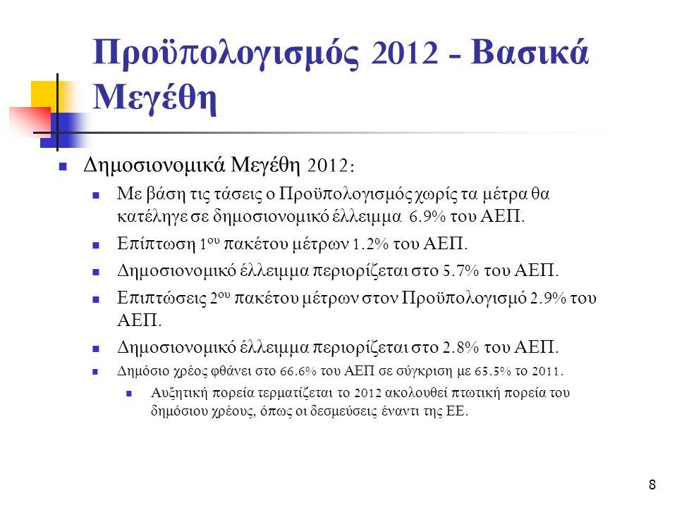 Προϋ π ολογισμός 2012 - Βασικά Μεγέθη  Δημοσιονομικά Μεγέθη 2012:  Με βάση τις τάσεις ο Προϋ π ολογισμός χωρίς τα μέτρα θα κατέληγε σε δημοσιονομικό