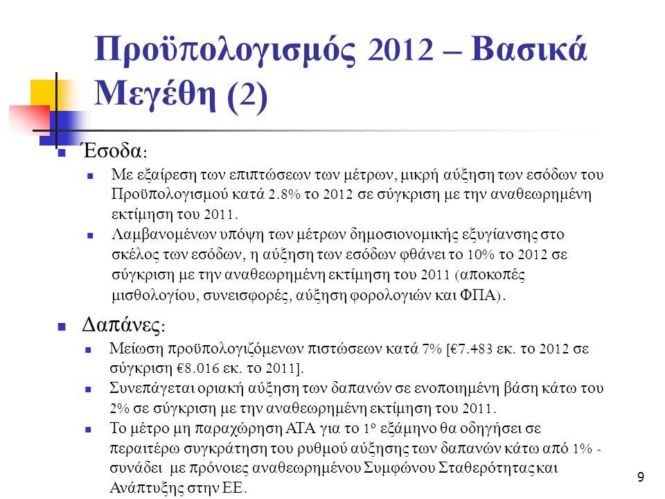 Προϋ π ολογισμός 2012 – Βασικά Μεγέθη (2)  Έσοδα :  Με εξαίρεση των ε π ι π τώσεων των μέτρων, μικρή αύξηση των εσόδων του Προϋ π ολογισμού κατά 2.8% το 2012 σε σύγκριση με την αναθεωρημένη εκτίμηση του 2011.