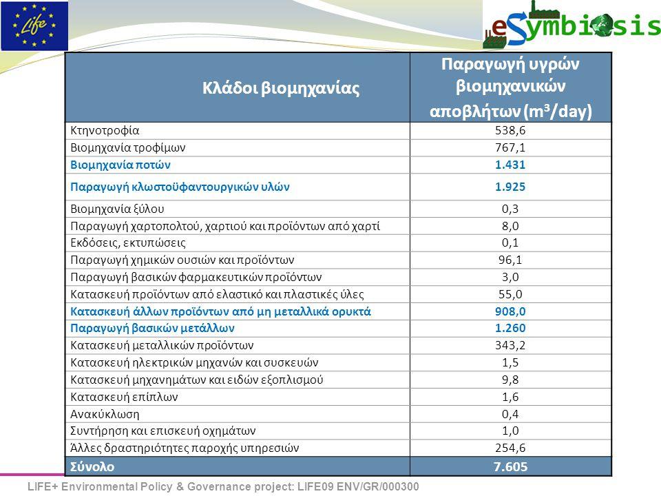 LIFE+ Environmental Policy & Governance project: LIFE09 ENV/GR/000300 eSYMBIOSIS Κλάδοι βιομηχανίας Παραγωγή υγρών βιομηχανικών αποβλήτων (m 3 /day) Κτηνοτροφία538,6 Βιομηχανία τροφίμων767,1 Βιομηχανία ποτών1.431 Παραγωγή κλωστοϋφαντουργικών υλών1.925 Βιομηχανία ξύλου0,3 Παραγωγή χαρτοπολτού, χαρτιού και προϊόντων από χαρτί8,0 Εκδόσεις, εκτυπώσεις0,1 Παραγωγή χημικών ουσιών και προϊόντων96,1 Παραγωγή βασικών φαρμακευτικών προϊόντων3,0 Κατασκευή προϊόντων από ελαστικό και πλαστικές ύλες55,0 Κατασκευή άλλων προϊόντων από μη μεταλλικά ορυκτά908,0 Παραγωγή βασικών μετάλλων1.260 Κατασκευή μεταλλικών προϊόντων343,2 Κατασκευή ηλεκτρικών μηχανών και συσκευών1,5 Κατασκευή μηχανημάτων και ειδών εξοπλισμού9,8 Κατασκευή επίπλων1,6 Ανακύκλωση0,4 Συντήρηση και επισκευή οχημάτων1,0 Άλλες δραστηριότητες παροχής υπηρεσιών254,6 Σύνολο7.605