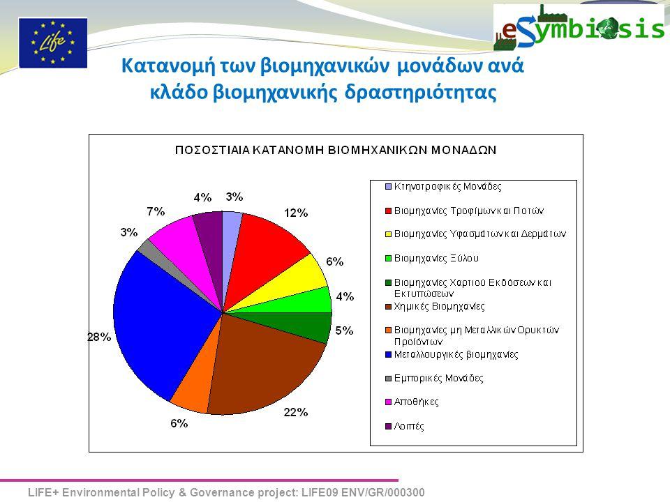 LIFE+ Environmental Policy & Governance project: LIFE09 ENV/GR/000300 eSYMBIOSIS Κατανομή των βιομηχανικών μονάδων ανά κλάδο βιομηχανικής δραστηριότητας