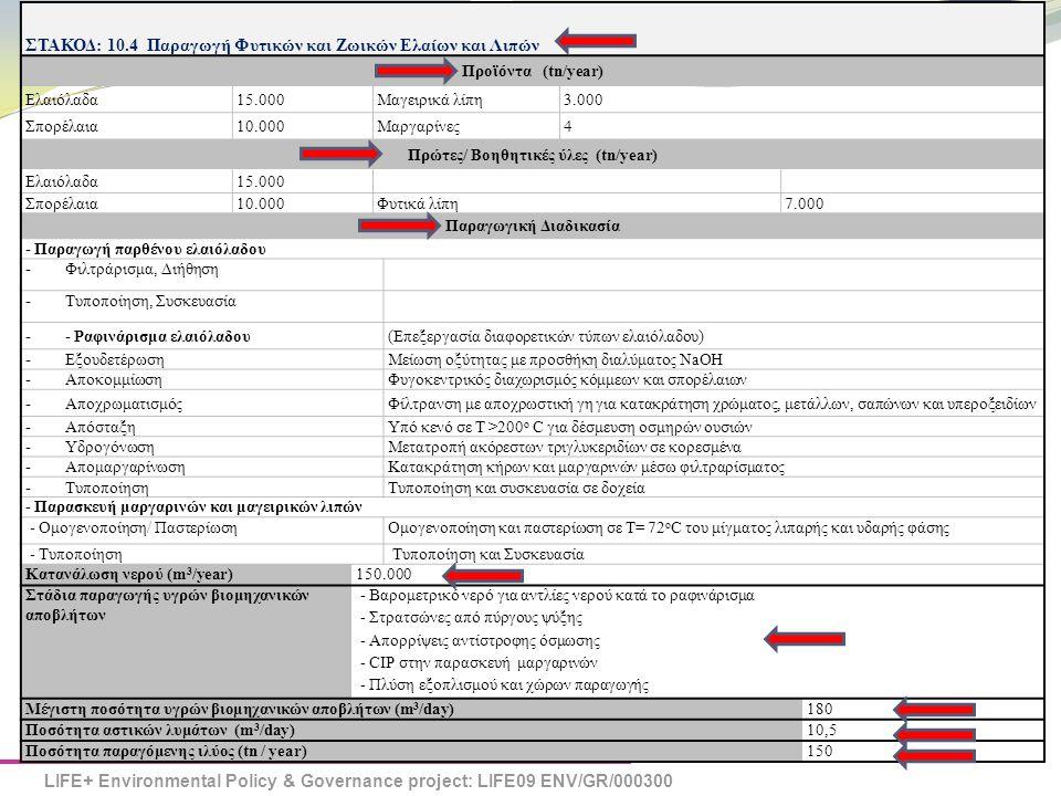LIFE+ Environmental Policy & Governance project: LIFE09 ENV/GR/000300 eSYMBIOSIS ΣΤΑΚΟΔ: 10.4 Παραγωγή Φυτικών και Ζωικών Ελαίων και Λιπών Προϊόντα (tn/year) Ελαιόλαδα15.000Μαγειρικά λίπη3.000 Σπορέλαια10.000Μαργαρίνες4 Πρώτες/ Βοηθητικές ύλες (tn/year) Ελαιόλαδα15.000 Σπορέλαια10.000Φυτικά λίπη7.000 Παραγωγική Διαδικασία - Παραγωγή παρθένου ελαιόλαδου - Φιλτράρισμα, Διήθηση - Τυποποίηση, Συσκευασία - - Ραφινάρισμα ελαιόλαδου (Επεξεργασία διαφορετικών τύπων ελαιόλαδου) - Εξουδετέρωση Μείωση οξύτητας με προσθήκη διαλύματος NaOH - Αποκομμίωση Φυγοκεντρικός διαχωρισμός κόμμεων και σπορέλαιων - Αποχρωματισμός Φίλτρανση με αποχρωστική γη για κατακράτηση χρώματος, μετάλλων, σαπώνων και υπεροξειδίων - Απόσταξη Υπό κενό σε Τ >200 ο C για δέσμευση οσμηρών ουσιών - Υδρογόνωση Μετατροπή ακόρεστων τριγλυκεριδίων σε κορεσμένα - Απομαργαρίνωση Κατακράτηση κήρων και μαργαρινών μέσω φιλτραρίσματος - Τυποποίηση Τυποποίηση και συσκευασία σε δοχεία - Παρασκευή μαργαρινών και μαγειρικών λιπών - Ομογενοποίηση/ ΠαστερίωσηΟμογενοποίηση και παστερίωση σε Τ= 72 ο C του μίγματος λιπαρής και υδαρής φάσης - ΤυποποίησηΤυποποίηση και Συσκευασία Κατανάλωση νερού (m 3 /year)150.000 Στάδια παραγωγής υγρών βιομηχανικών αποβλήτων - Βαρομετρικό νερό για αντλίες νερού κατά το ραφινάρισμα - Στρατσώνες από πύργους ψύξης - Απορρίψεις αντίστροφης όσμωσης - CIP στην παρασκευή μαργαρινών - Πλύση εξοπλισμού και χώρων παραγωγής Μέγιστη ποσότητα υγρών βιομηχανικών αποβλήτων (m 3 /day)180 Ποσότητα αστικών λυμάτων (m 3 /day)10,5 Ποσότητα παραγόμενης ιλύος (tn / year)150
