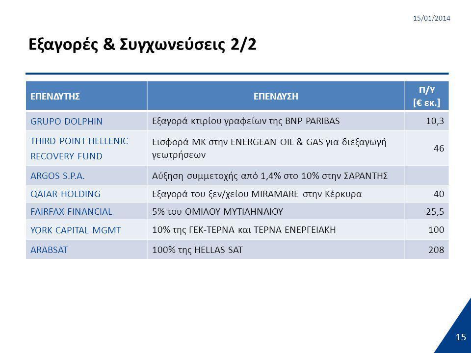 15 15/01/2014 Εξαγορές & Συγχωνεύσεις 2/2 15 ΕΠΕΝΔΥΤΗΣΕΠΕΝΔΥΣΗ Π/Υ [€ εκ.] GRUPO DOLPHIN Εξαγορά κτιρίου γραφείων της BNP PARIBAS10,3 THIRD POINT HELLENIC RECOVERY FUND Εισφορά ΜΚ στην ENERGEAN OIL & GAS για διεξαγωγή γεωτρήσεων 46 ARGOS S.P.A.