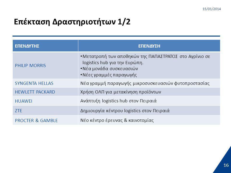 16 15/01/2014 Επέκταση Δραστηριοτήτων 1/2 16 ΕΠΕΝΔΥΤΗΣΕΠΕΝΔΥΣΗ PHILIP MORRIS • Μετατροπή των αποθηκών της ΠΑΠΑΣΤΡΑΤΟΣ στο Αγρίνιο σε logistics hub για την Ευρώπη.