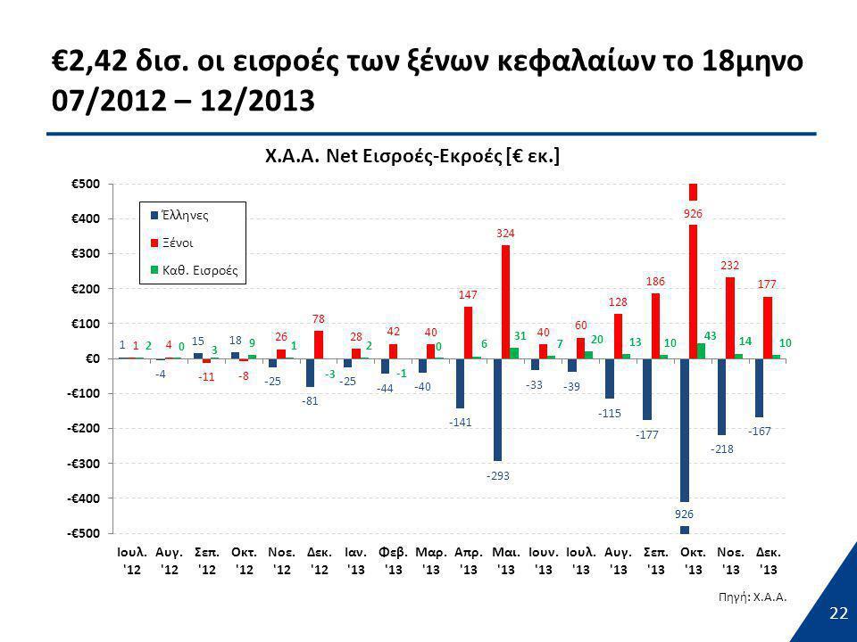 €2,42 δισ. οι εισροές των ξένων κεφαλαίων το 18μηνο 07/2012 – 12/2013 22 926 Πηγή: Χ.Α.Α.