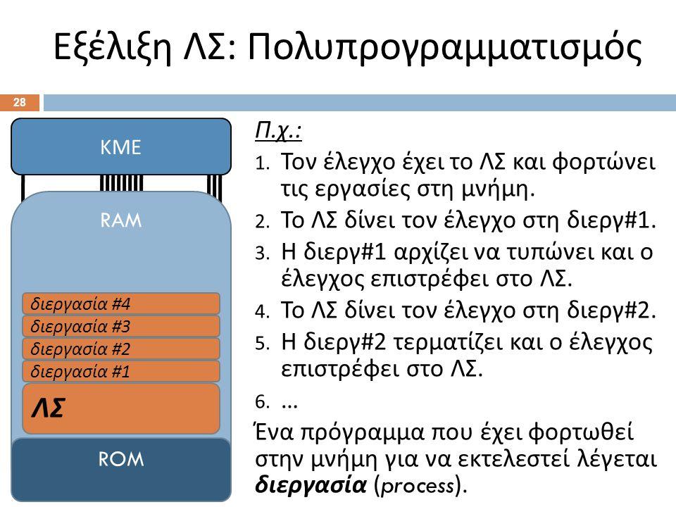Εξέλιξη ΛΣ : Πολυπρογραμματισμός 28 Π. χ.: 1. Τον έλεγχο έχει το ΛΣ και φορτώνει τις εργασίες στη μνήμη. 2. Το ΛΣ δίνει τον έλεγχο στη διεργ #1. 3. Η