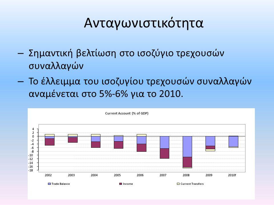 Ανταγωνιστικότητα – Σημαντική βελτίωση στο ισοζύγιο τρεχουσών συναλλαγών – Το έλλειμμα του ισοζυγίου τρεχουσών συναλλαγών αναμένεται στο 5%-6% για το 2010.