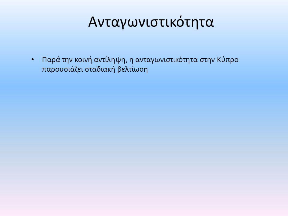 Ανταγωνιστικότητα • Παρά την κοινή αντίληψη, η ανταγωνιστικότητα στην Κύπρο παρουσιάζει σταδιακή βελτίωση