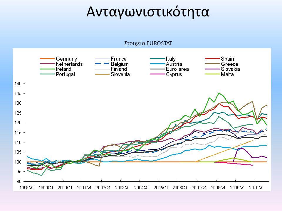 Ανταγωνιστικότητα Στοιχεία EUROSTAT UNIT LABOUR COST