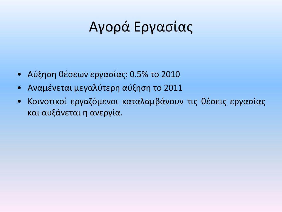 Αγορά Εργασίας •Αύξηση θέσεων εργασίας: 0.5% το 2010 •Αναμένεται μεγαλύτερη αύξηση το 2011 •Κοινοτικοί εργαζόμενοι καταλαμβάνουν τις θέσεις εργασίας κ