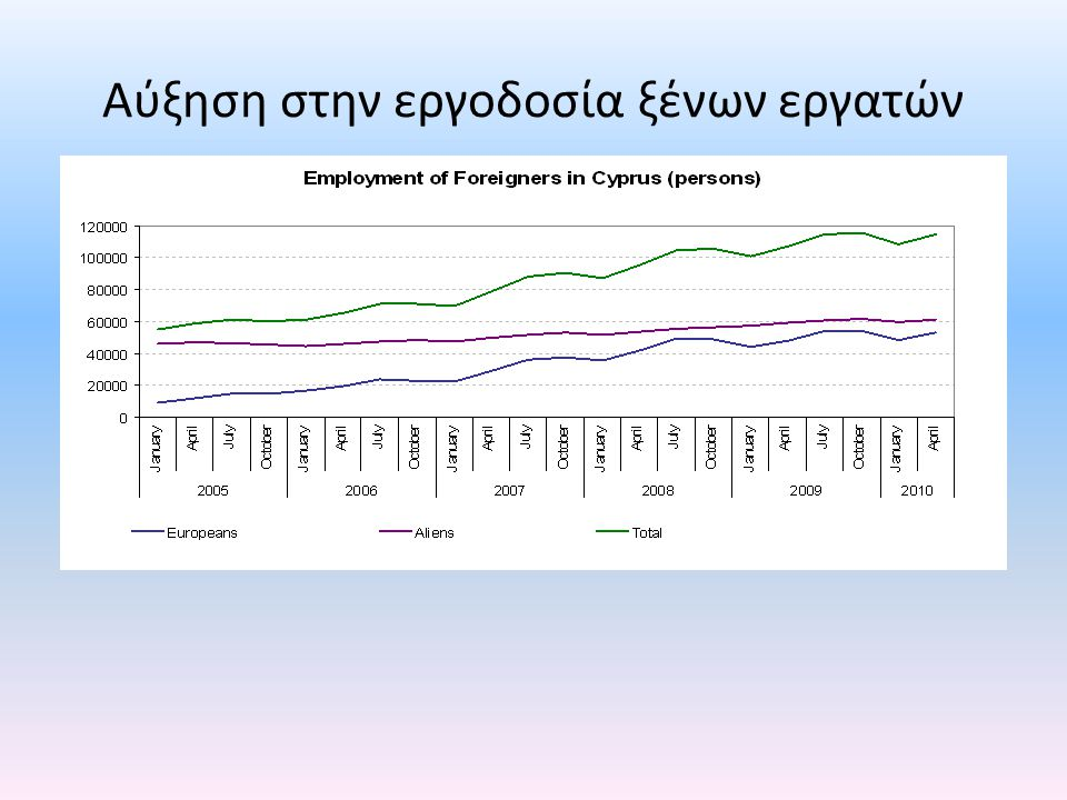 Αύξηση στην εργοδοσία ξένων εργατών